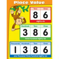 Primary Four Exploring Place Value